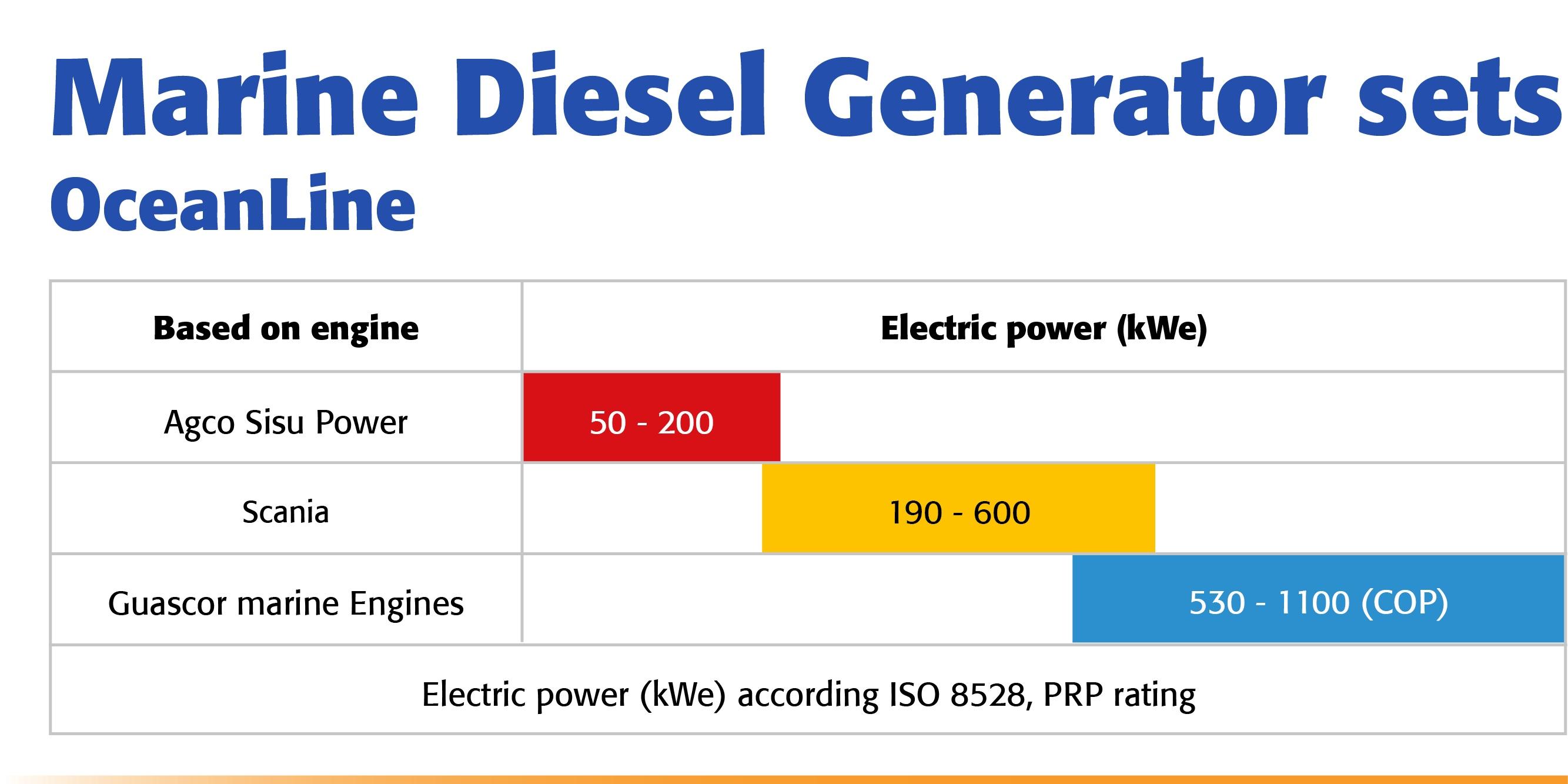 Power Range S
